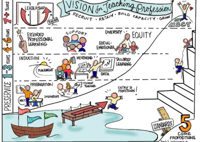 Vision for Teaching